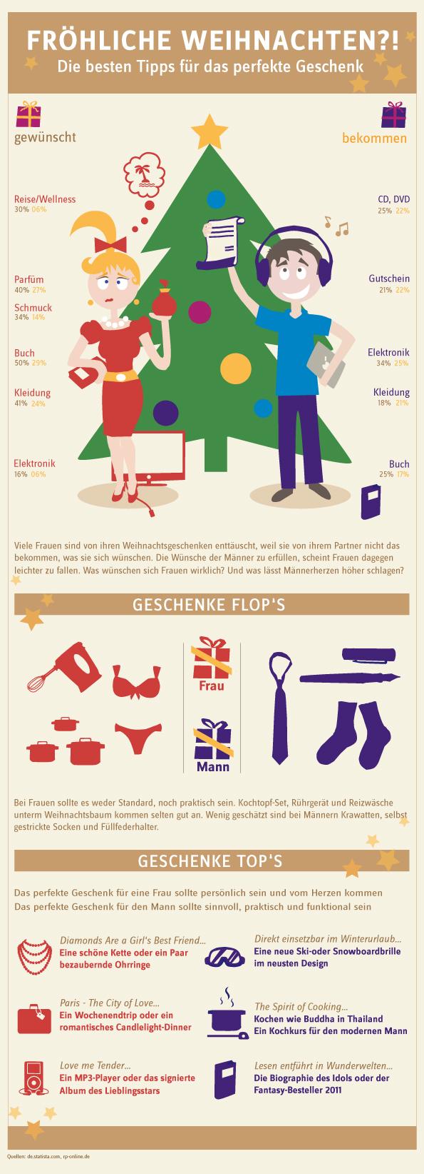 weihnachtsw nsche tipps f r das perfekte geschenke vom. Black Bedroom Furniture Sets. Home Design Ideas